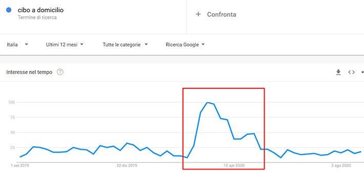google-trends-cibo-a-domicilio